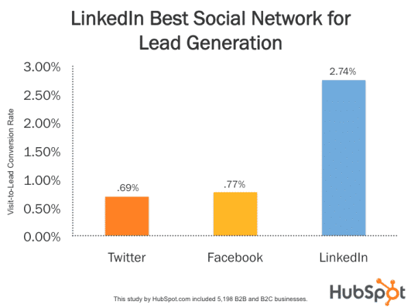 Hubspot graph showing LinkedIn's lead generation in comparison to Twitter and Facebook